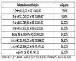 Confisco: Governo regulamenta aumento da contribuição previdenciária a partir de março!